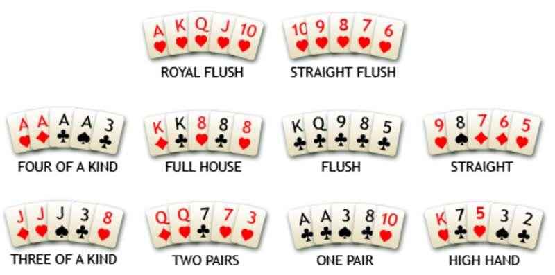 รูปแบบการชนะของกฎ Poker จากสูงไปต่ำ